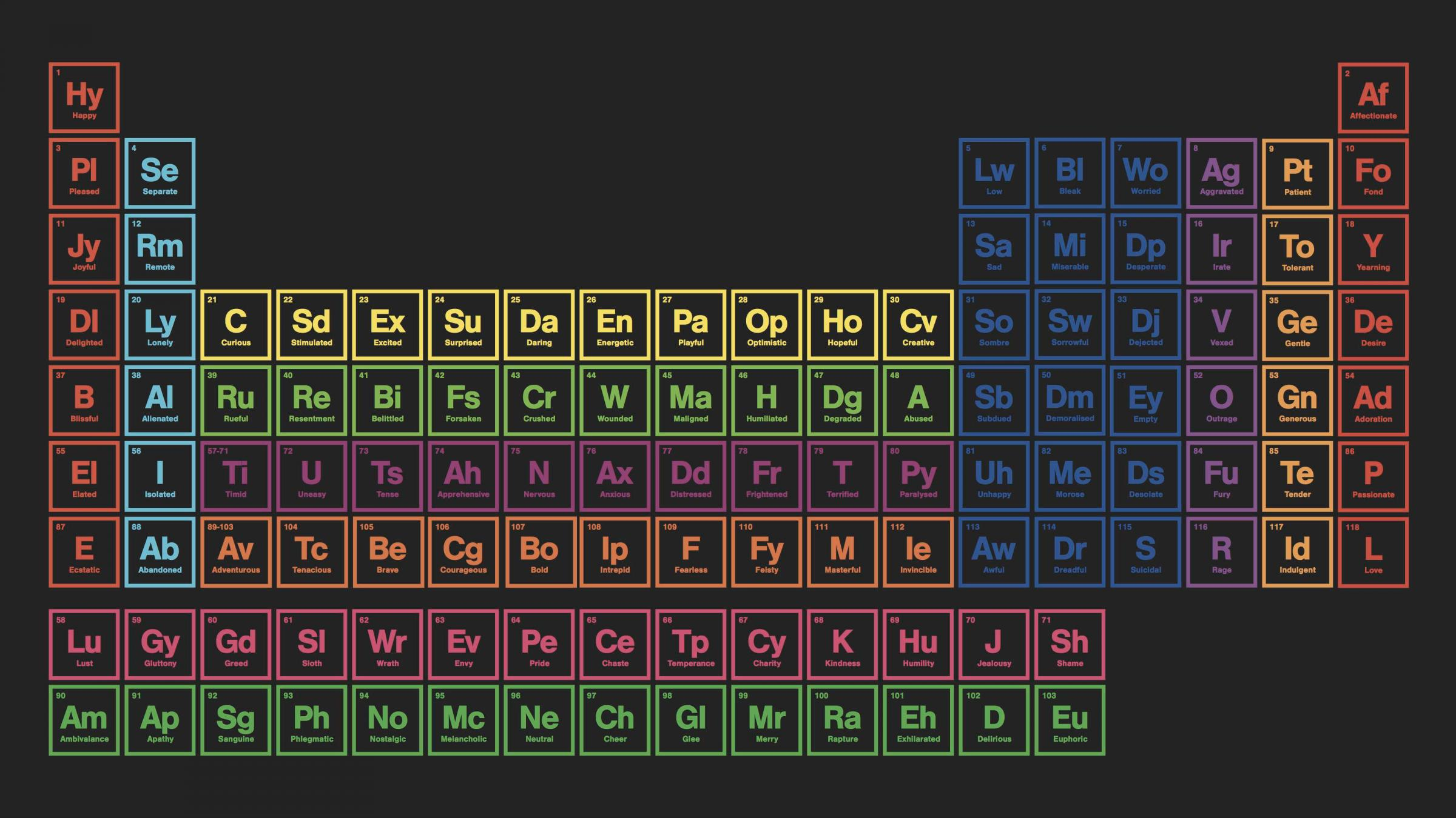 Sagacity: The Periodic Table of Emotions